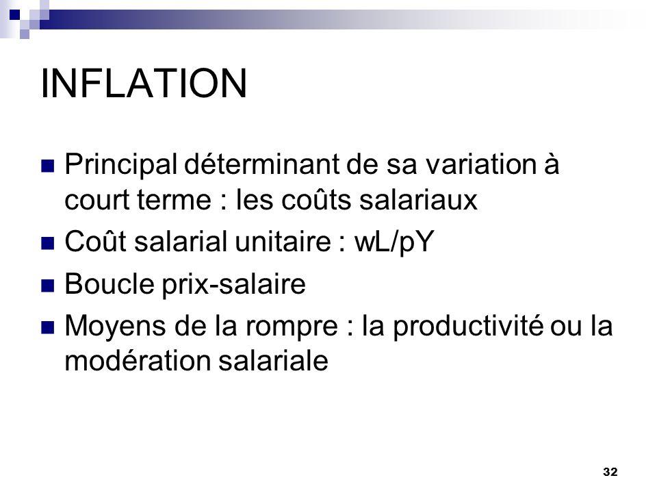 INFLATION Principal déterminant de sa variation à court terme : les coûts salariaux. Coût salarial unitaire : wL/pY.