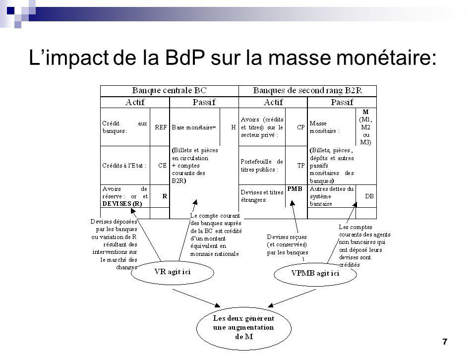 L'impact de la BdP sur la masse monétaire: