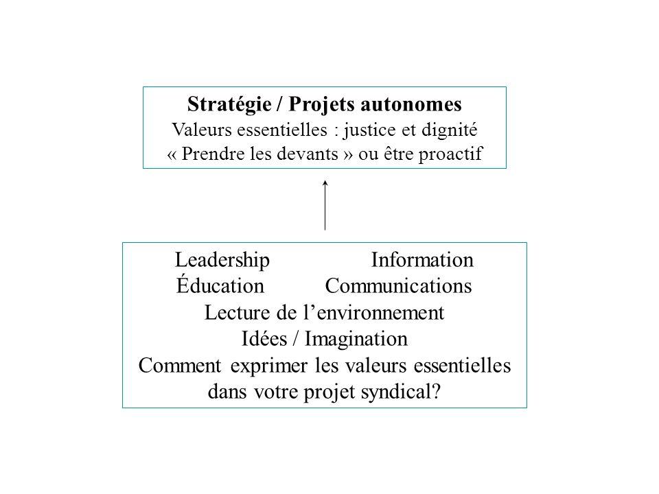 Stratégie / Projets autonomes