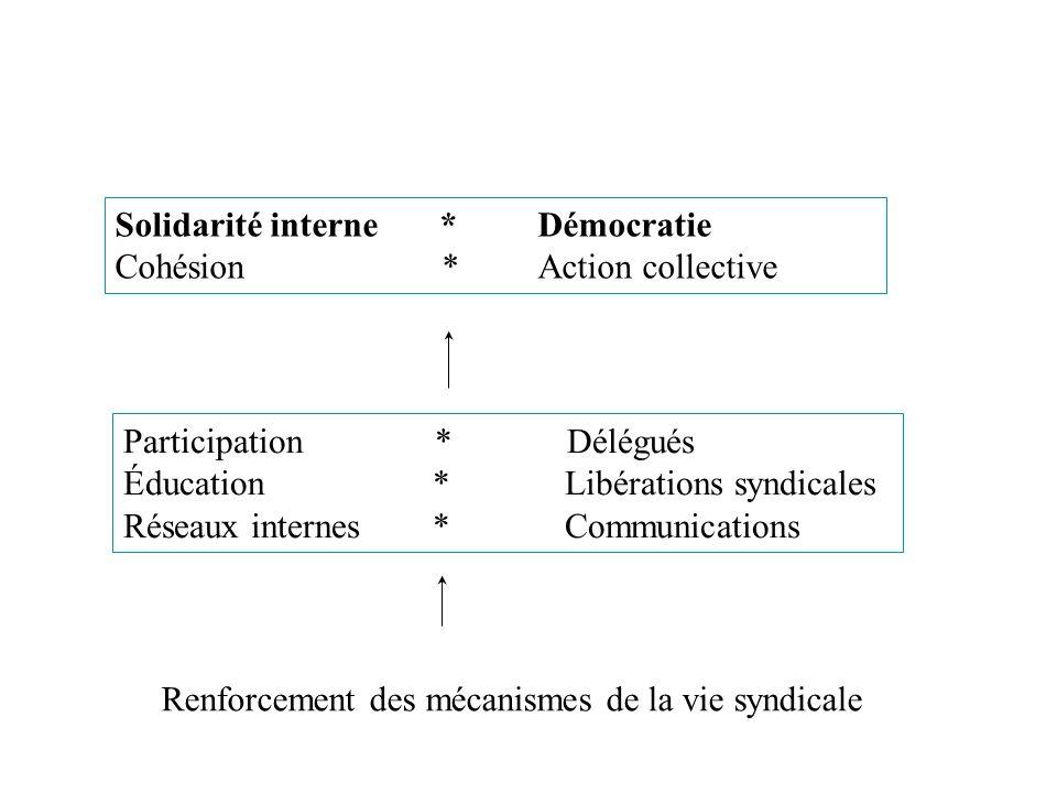 Renforcement des mécanismes de la vie syndicale