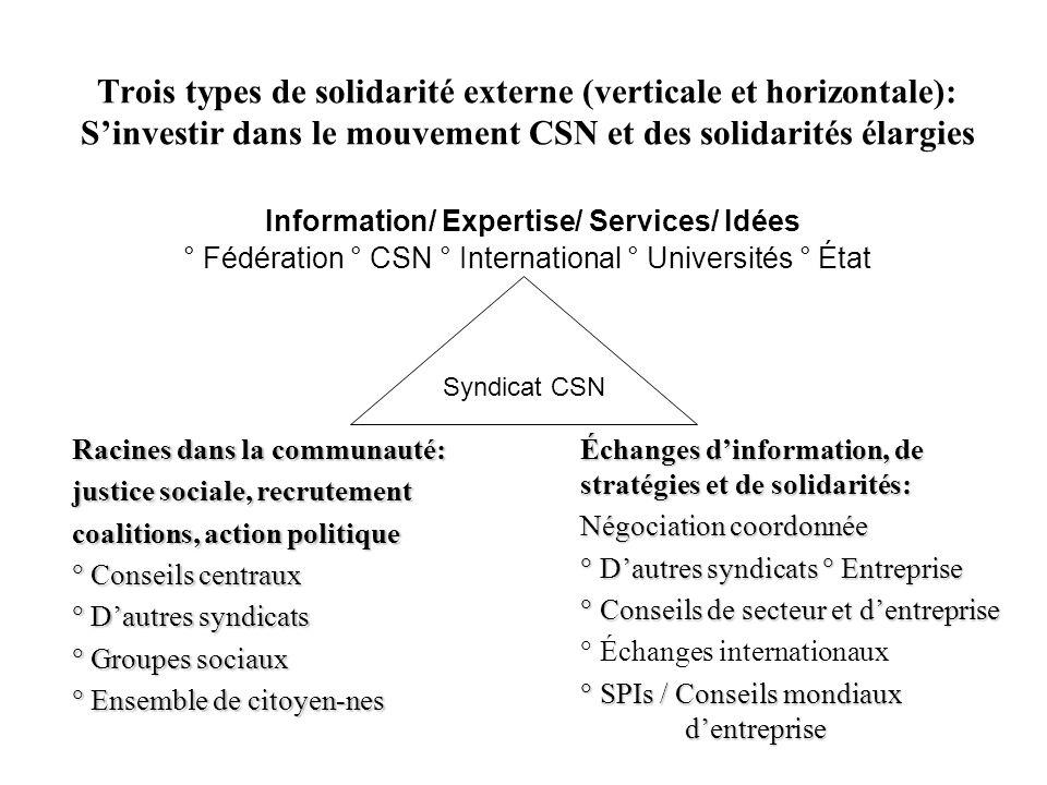 Trois types de solidarité externe (verticale et horizontale): S'investir dans le mouvement CSN et des solidarités élargies Information/ Expertise/ Services/ Idées ° Fédération ° CSN ° International ° Universités ° État
