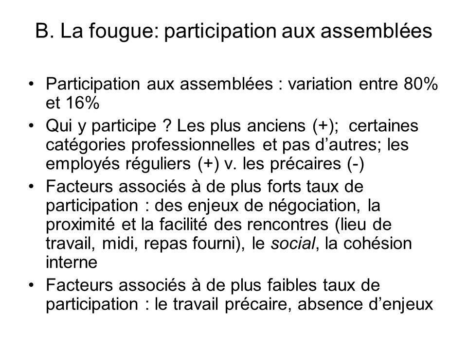 B. La fougue: participation aux assemblées