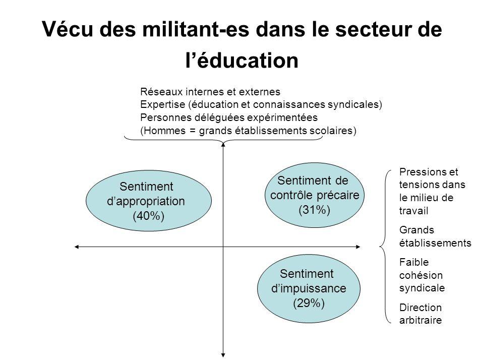 Vécu des militant-es dans le secteur de l'éducation