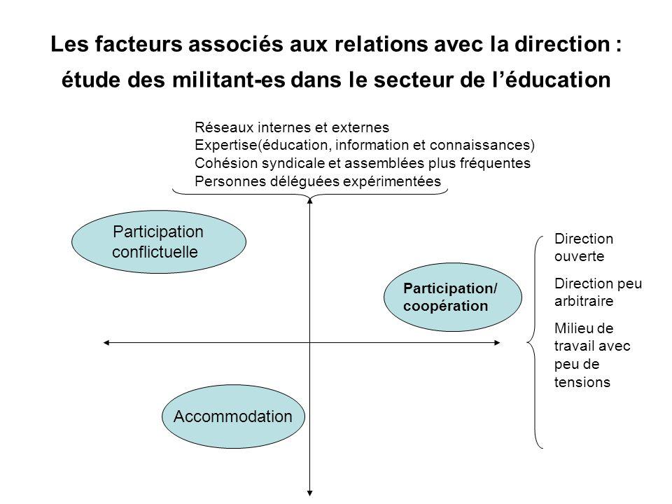 Les facteurs associés aux relations avec la direction : étude des militant-es dans le secteur de l'éducation