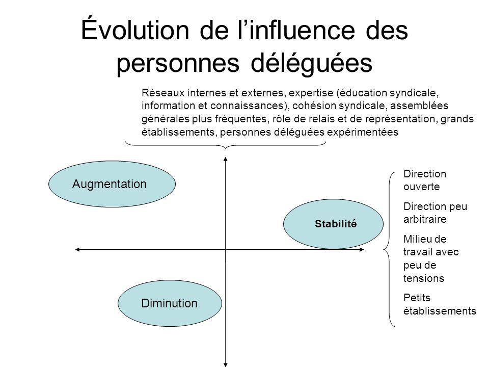 Évolution de l'influence des personnes déléguées