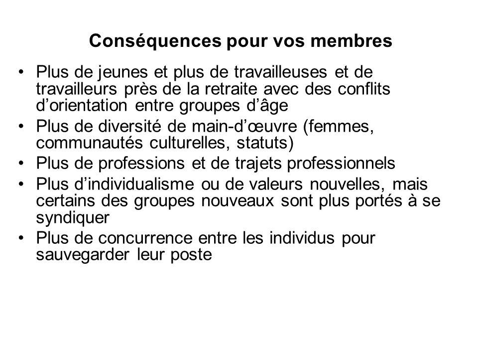 Conséquences pour vos membres