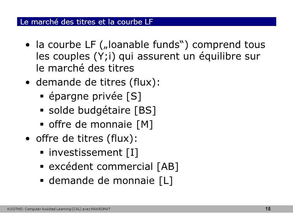 Le marché des titres et la courbe LF