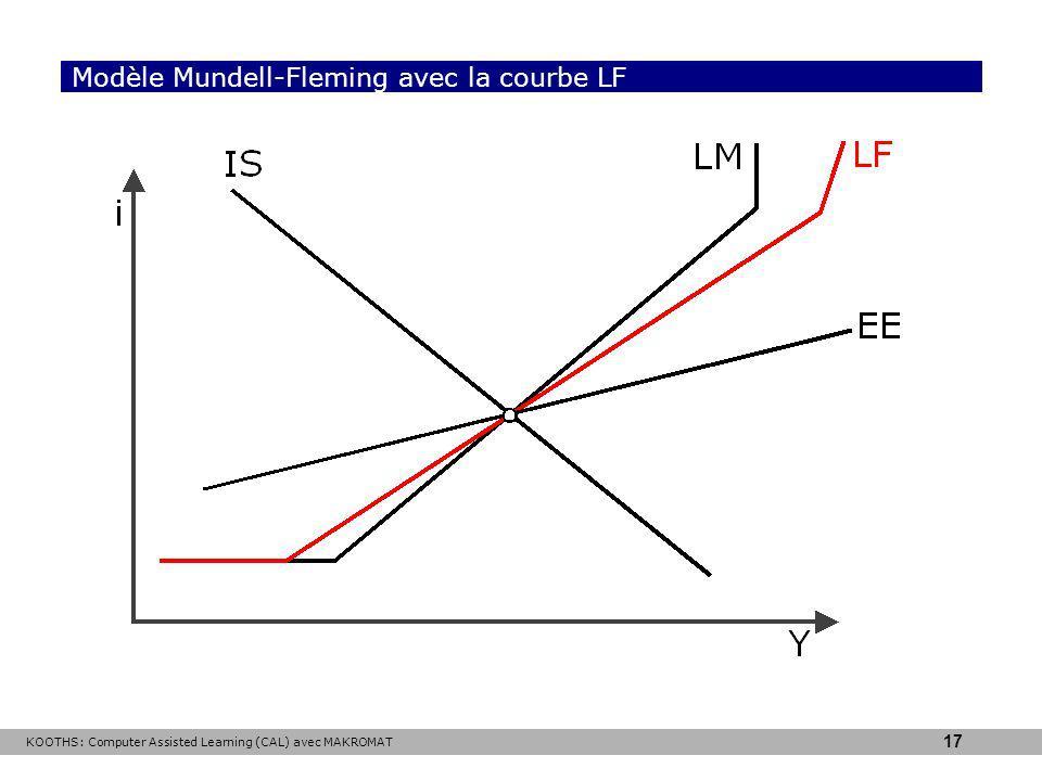 Modèle Mundell-Fleming avec la courbe LF