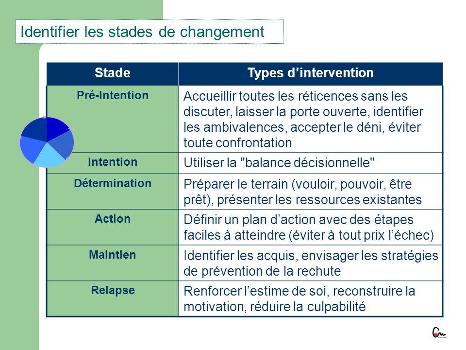 Identifier les stades de changement