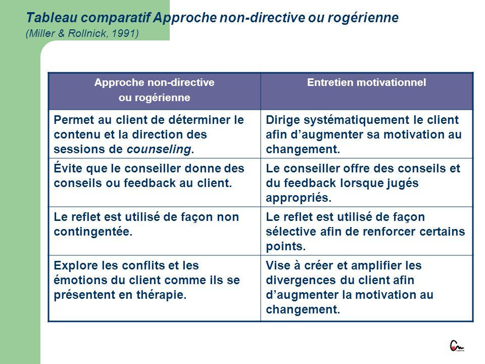 Approche non-directive Entretien motivationnel