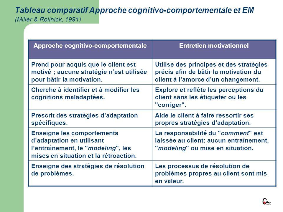 Approche cognitivo-comportementale Entretien motivationnel