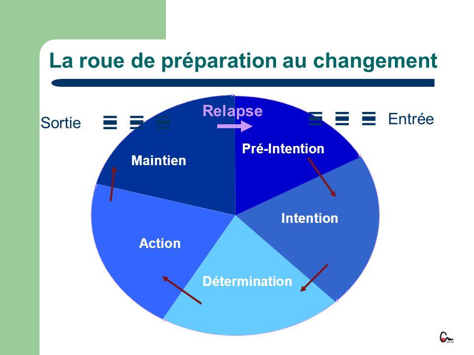 La roue de préparation au changement