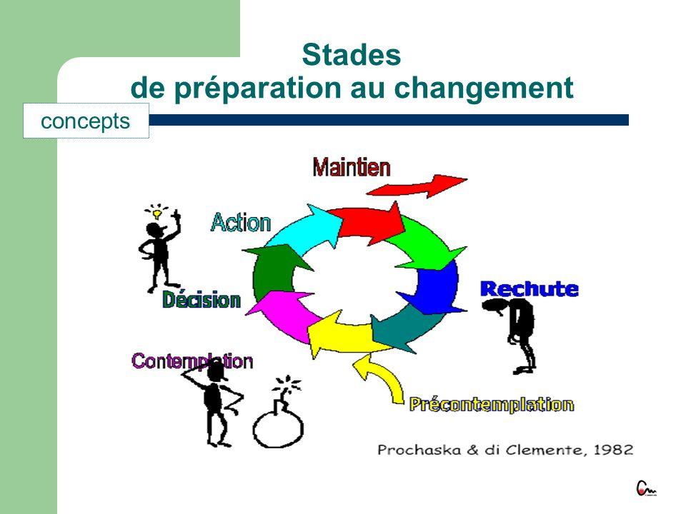 Stades de préparation au changement