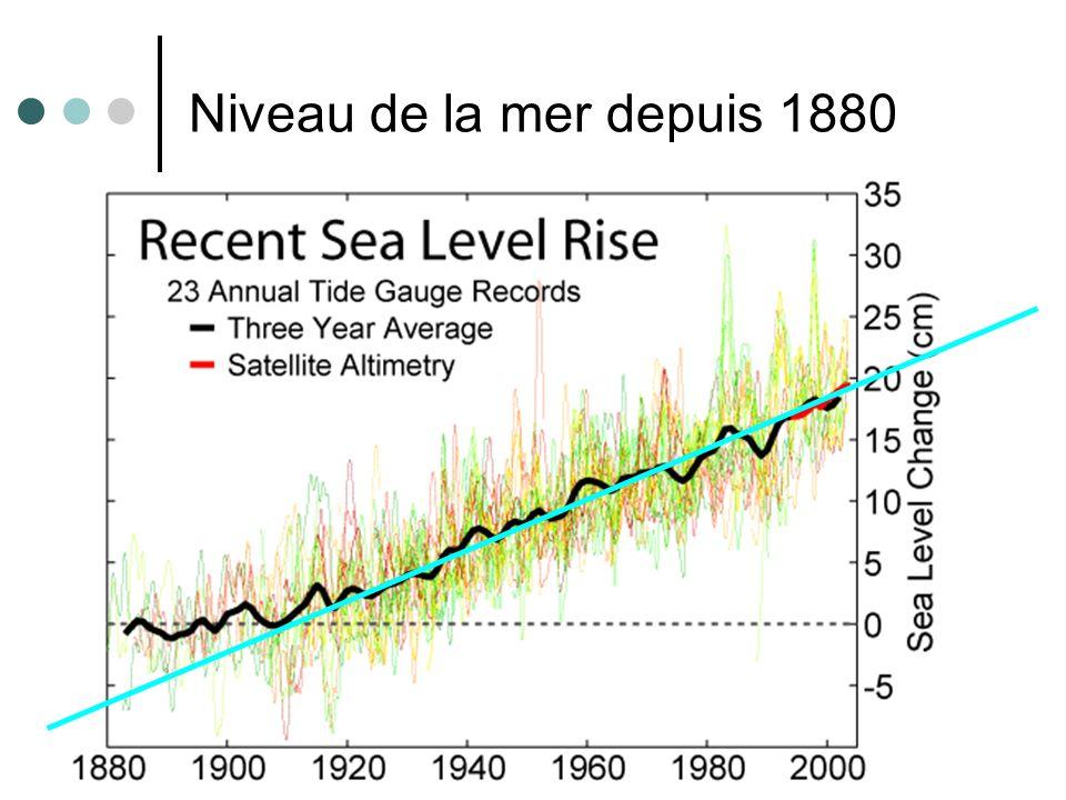 Niveau de la mer depuis 1880