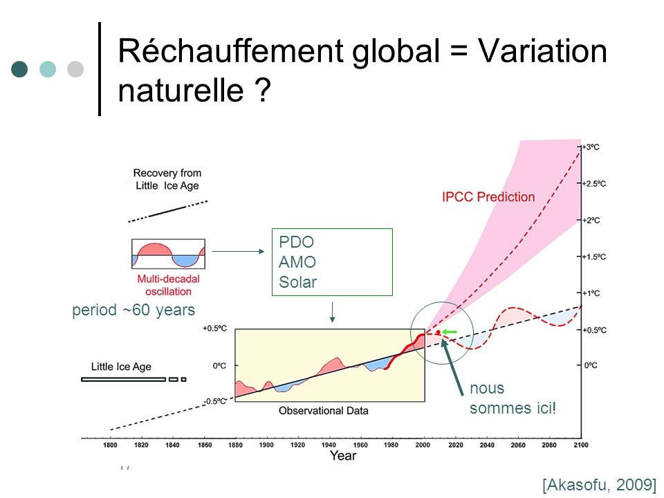Réchauffement global = Variation naturelle