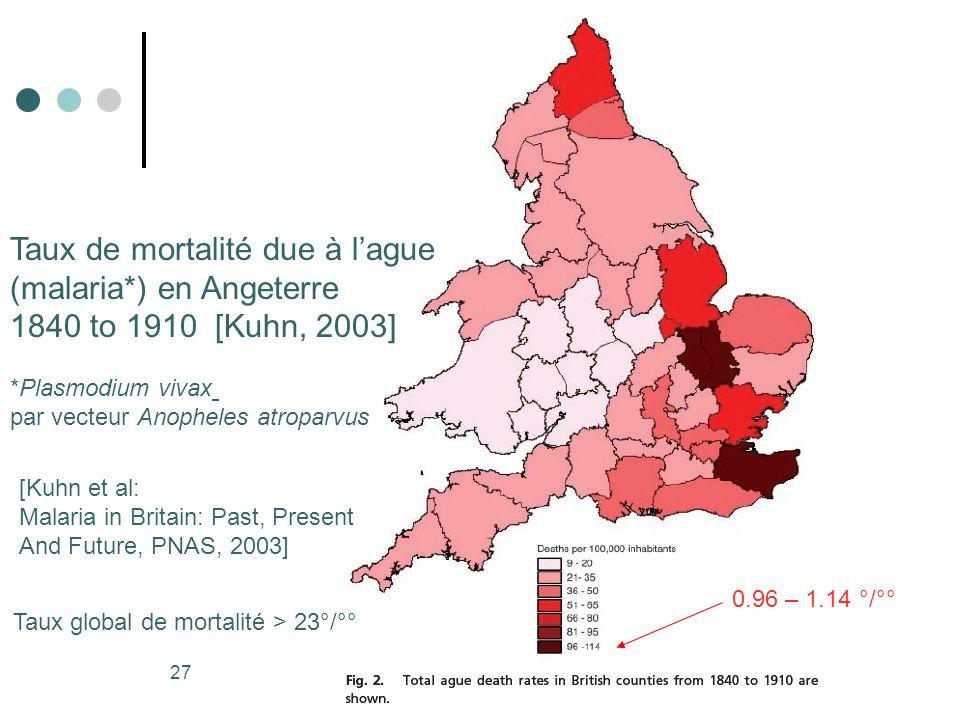 Taux de mortalité due à l'ague (malaria*) en Angeterre