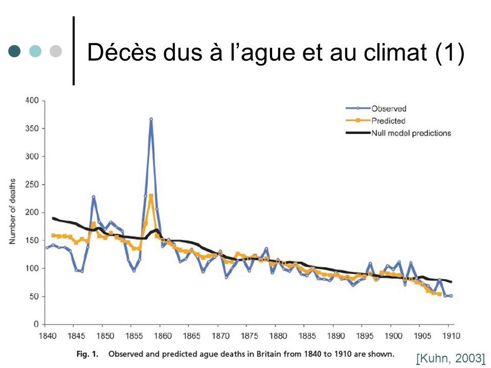 Décès dus à l'ague et au climat (1)