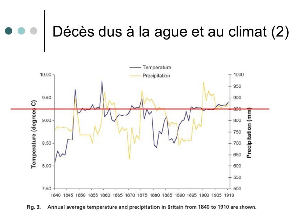 Décès dus à la ague et au climat (2)