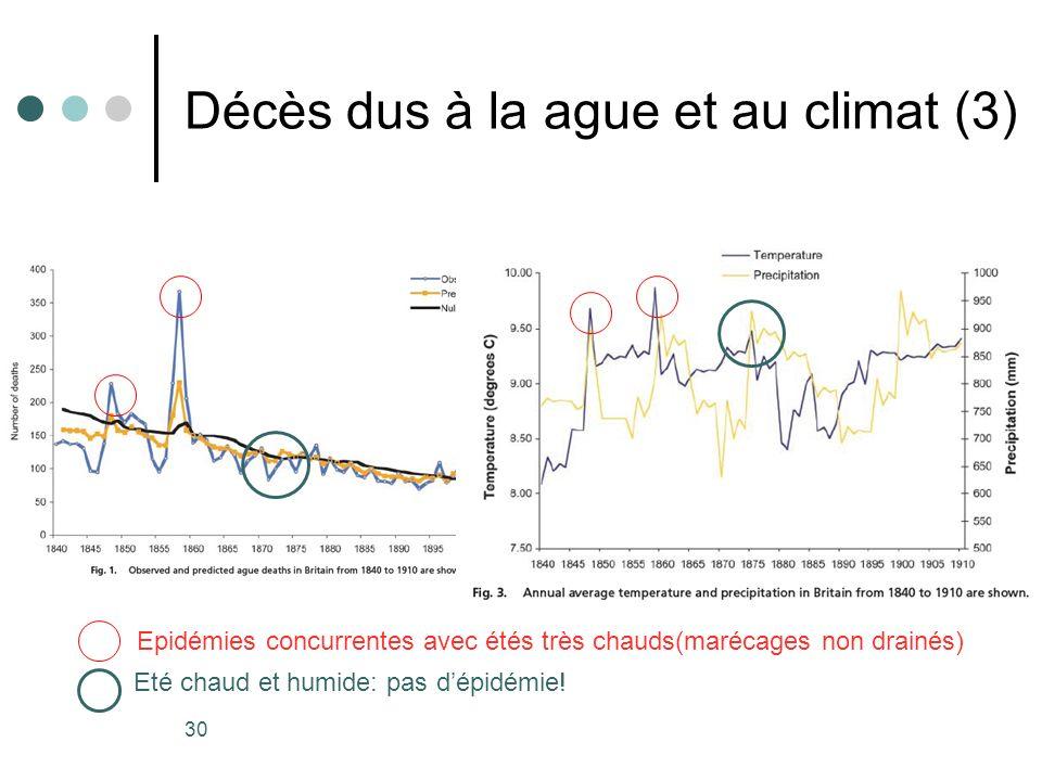 Décès dus à la ague et au climat (3)