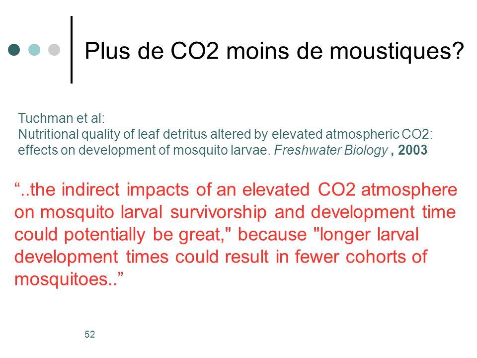Plus de CO2 moins de moustiques