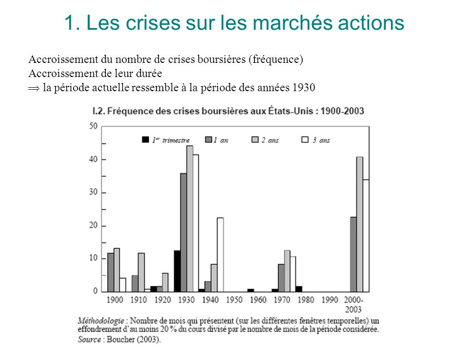 1. Les crises sur les marchés actions