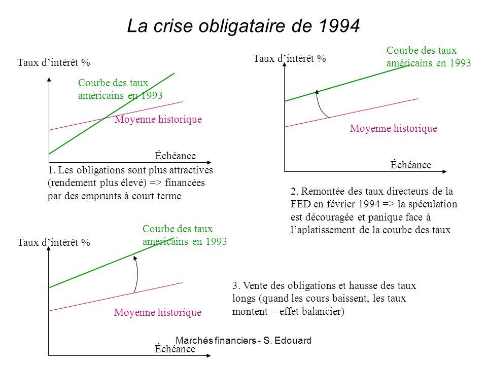 La crise obligataire de 1994