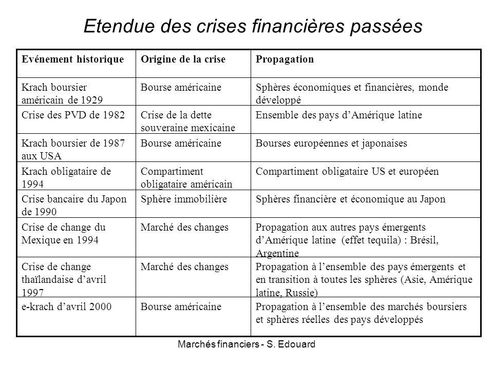 Etendue des crises financières passées