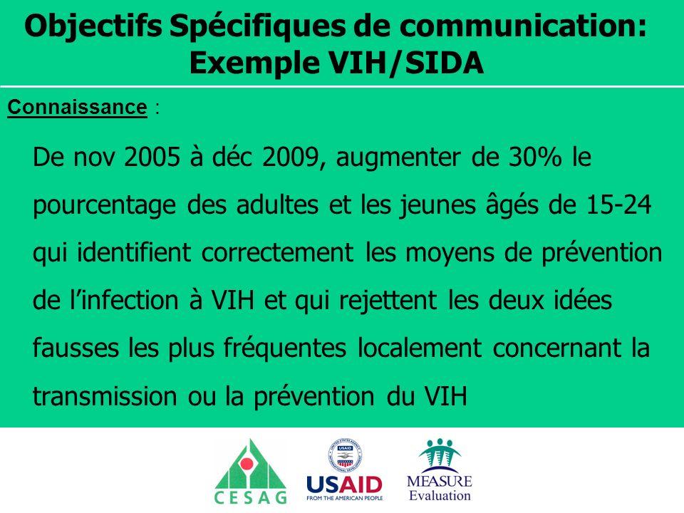 Objectifs Spécifiques de communication: Exemple VIH/SIDA