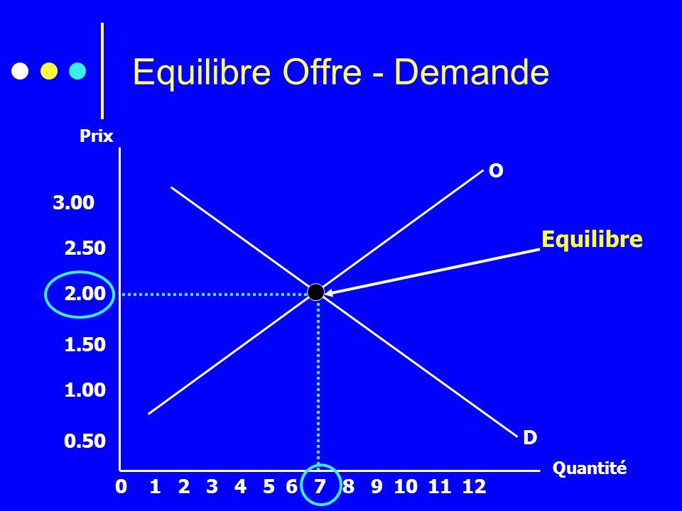 Equilibre Offre - Demande