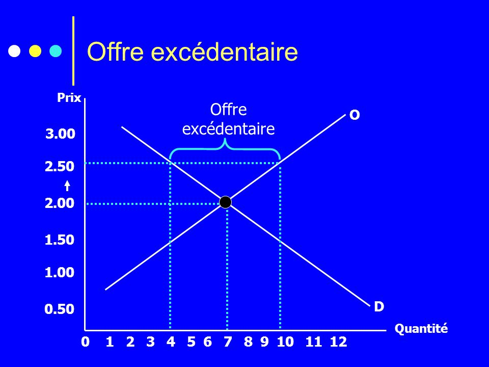 Offre excédentaire Offre excédentaire O 3.00 2.50 2.00 1.50 1.00 0.50