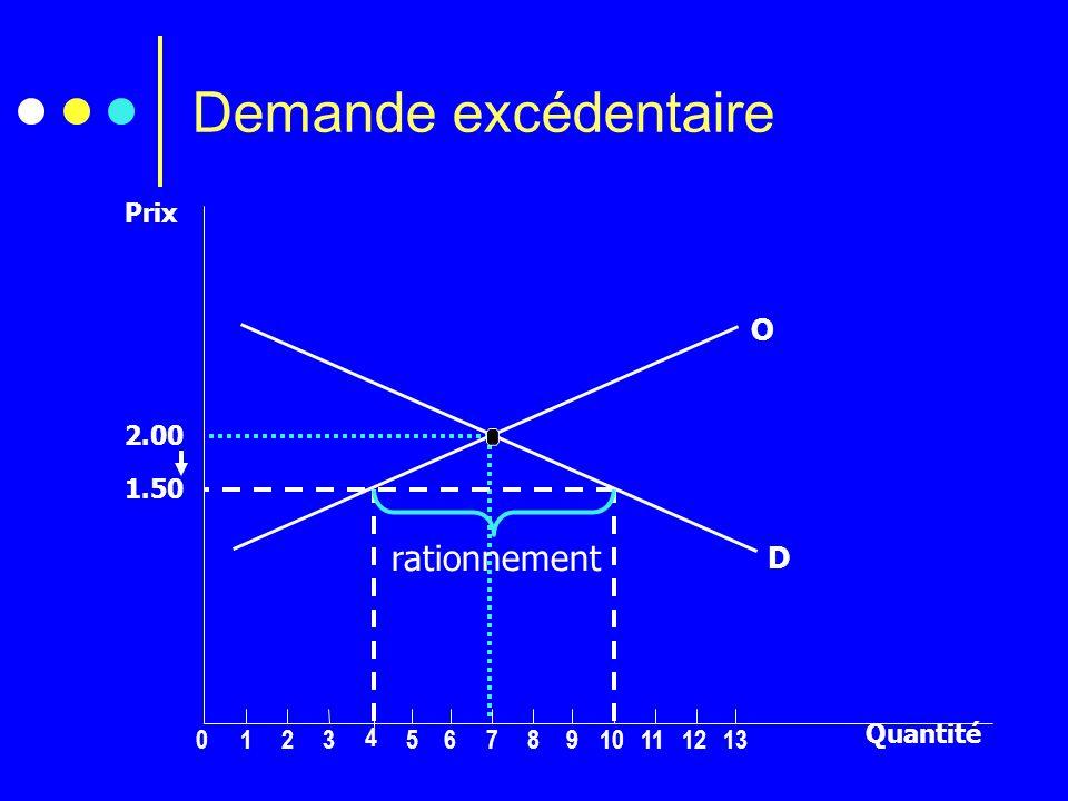 Demande excédentaire rationnement O D Prix 2.00 1.50 Quantité 1 2 3 4