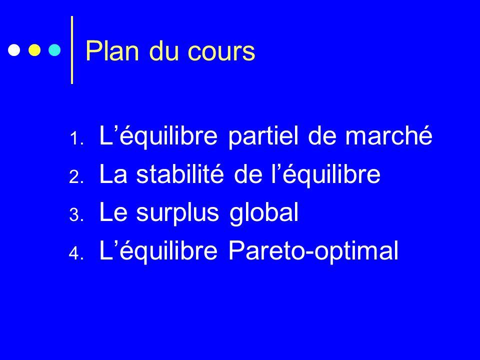 Plan du cours L'équilibre partiel de marché