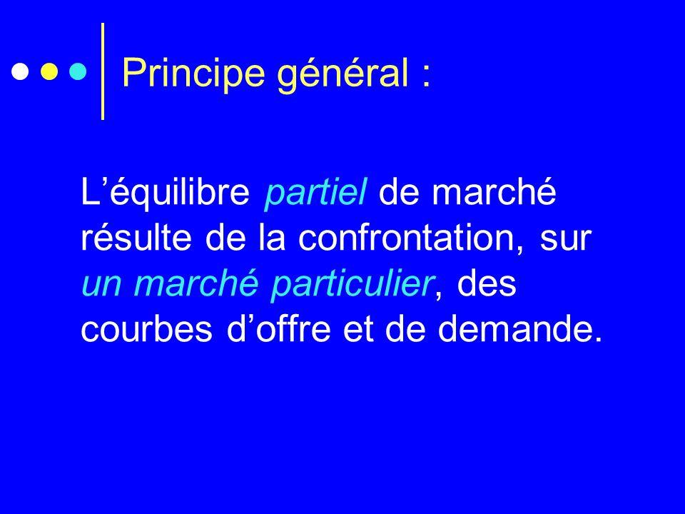 Principe général : L'équilibre partiel de marché résulte de la confrontation, sur un marché particulier, des courbes d'offre et de demande.