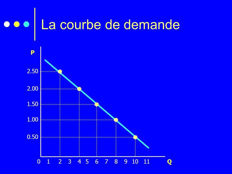 La courbe de demande 2.50 2.00 1.50 1.00 0.50 P 2 1 3 4 5 6 7 8 9 10 11 Q