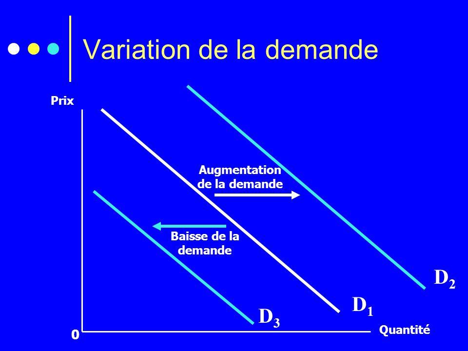 Variation de la demande