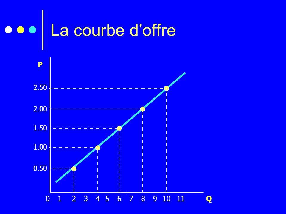 La courbe d'offre 2.50 2.00 1.50 1.00 0.50 P 2 1 3 4 5 6 7 8 9 10 11 Q