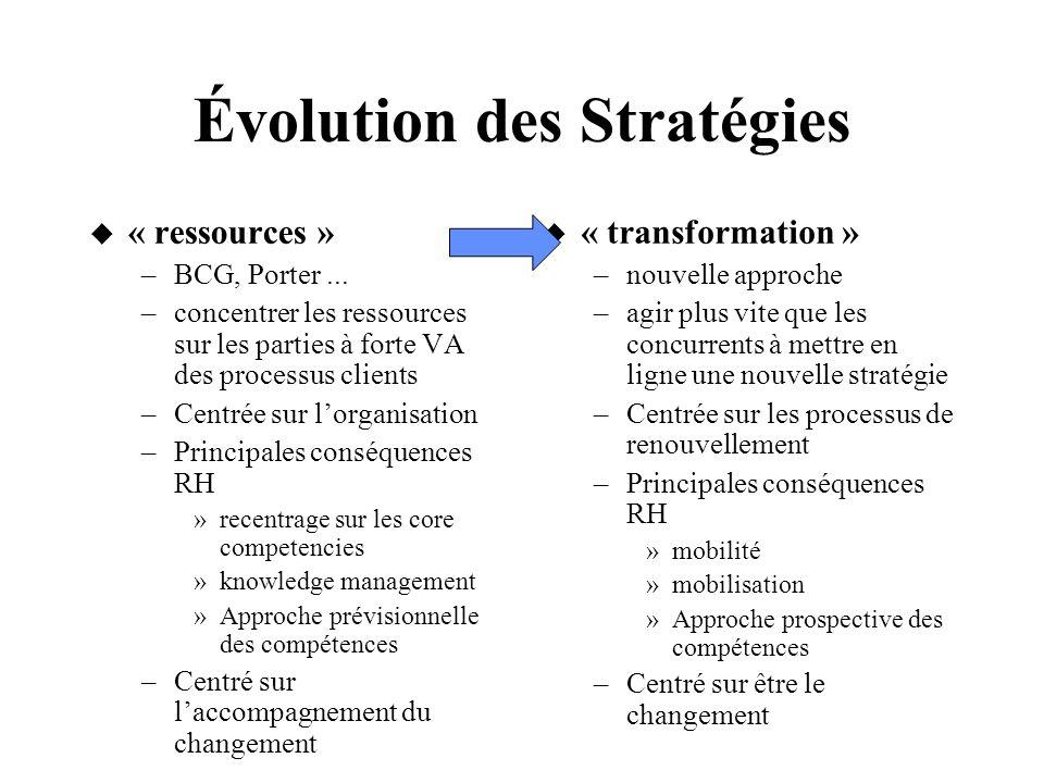 Évolution des Stratégies