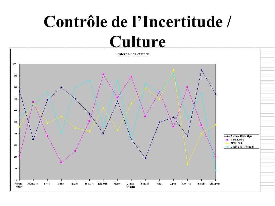 Contrôle de l'Incertitude / Culture