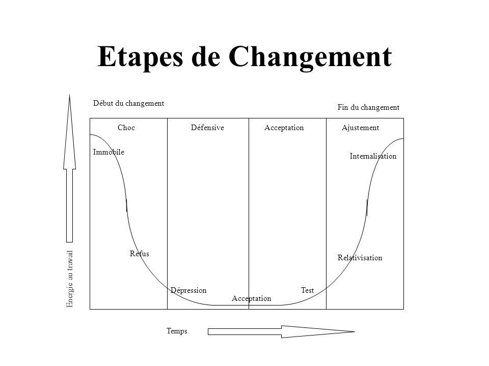 Etapes de Changement Début du changement Fin du changement Choc