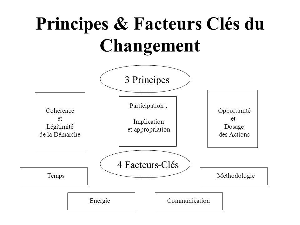 Principes & Facteurs Clés du Changement