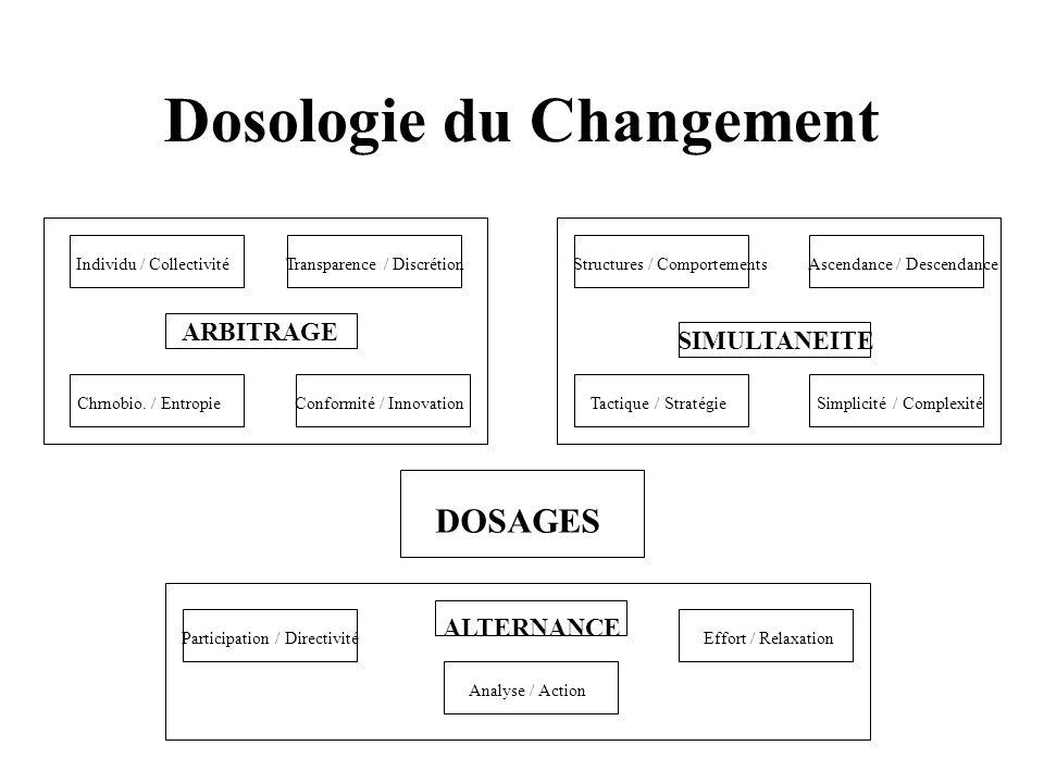 Dosologie du Changement