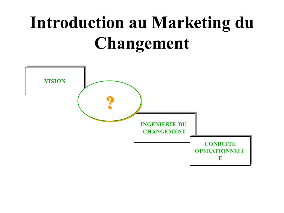 Introduction au Marketing du Changement