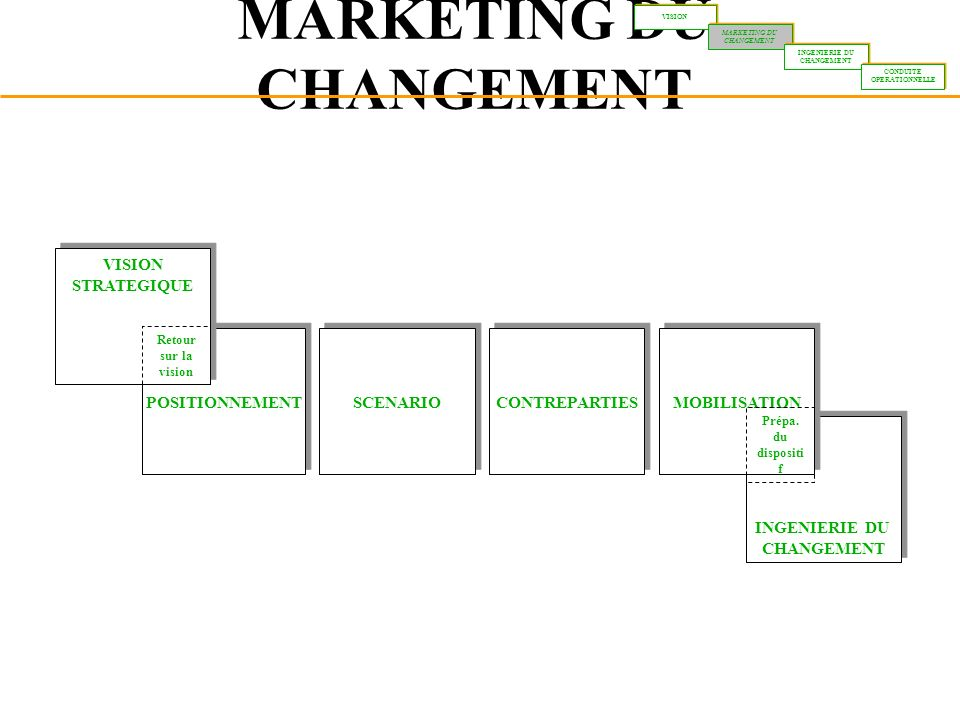 MARKETING DU CHANGEMENT