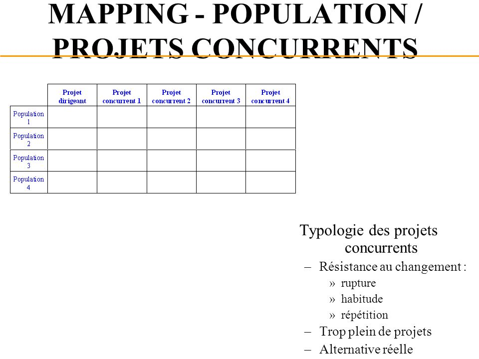 MAPPING - POPULATION / PROJETS CONCURRENTS