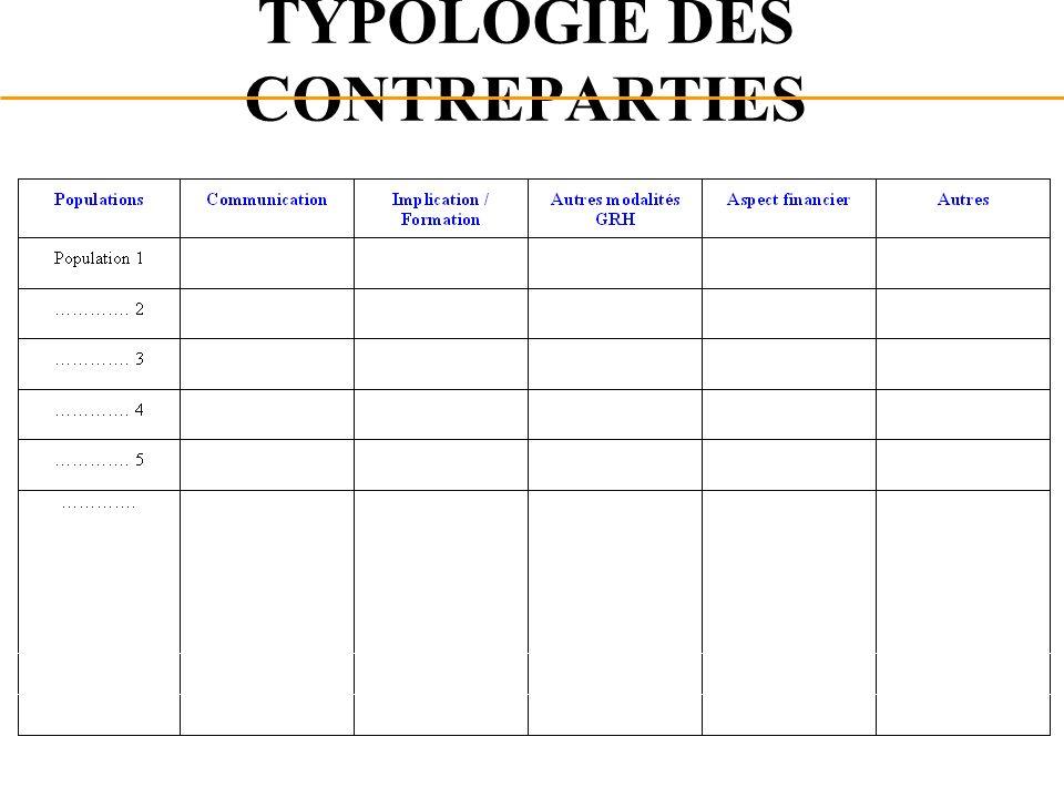 TYPOLOGIE DES CONTREPARTIES