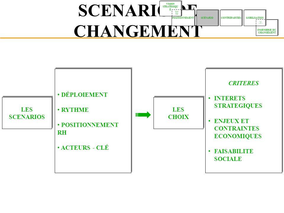 SCENARIO DE CHANGEMENT