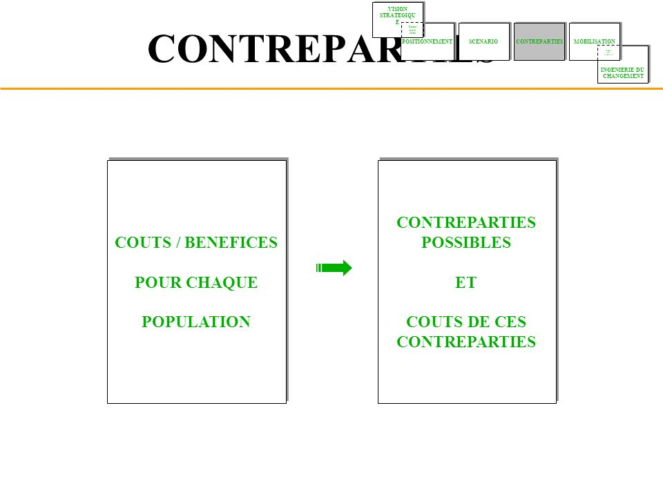 CONTREPARTIES COUTS / BENEFICES POUR CHAQUE POPULATION