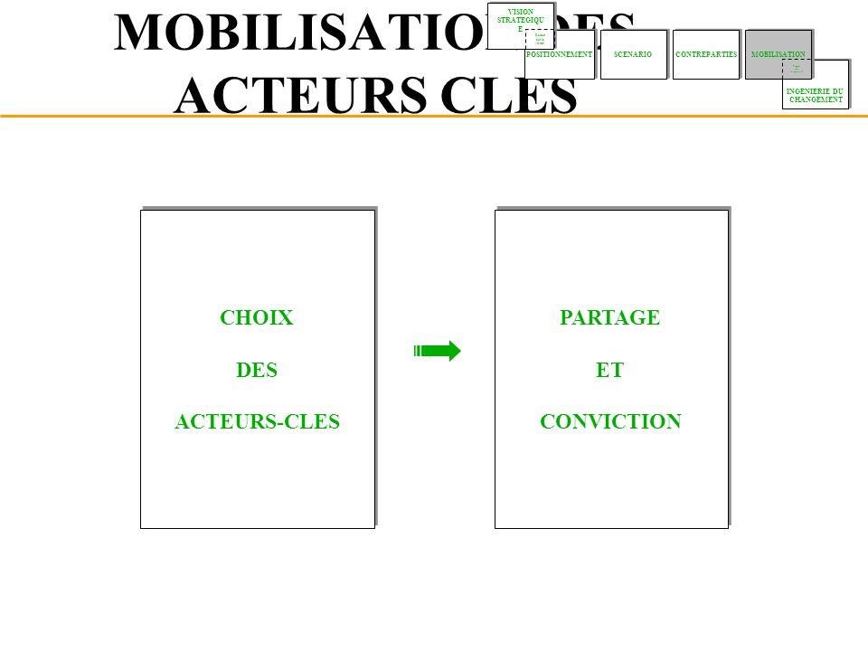 MOBILISATION DES ACTEURS CLES