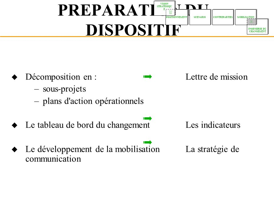 PREPARATION DU DISPOSITIF