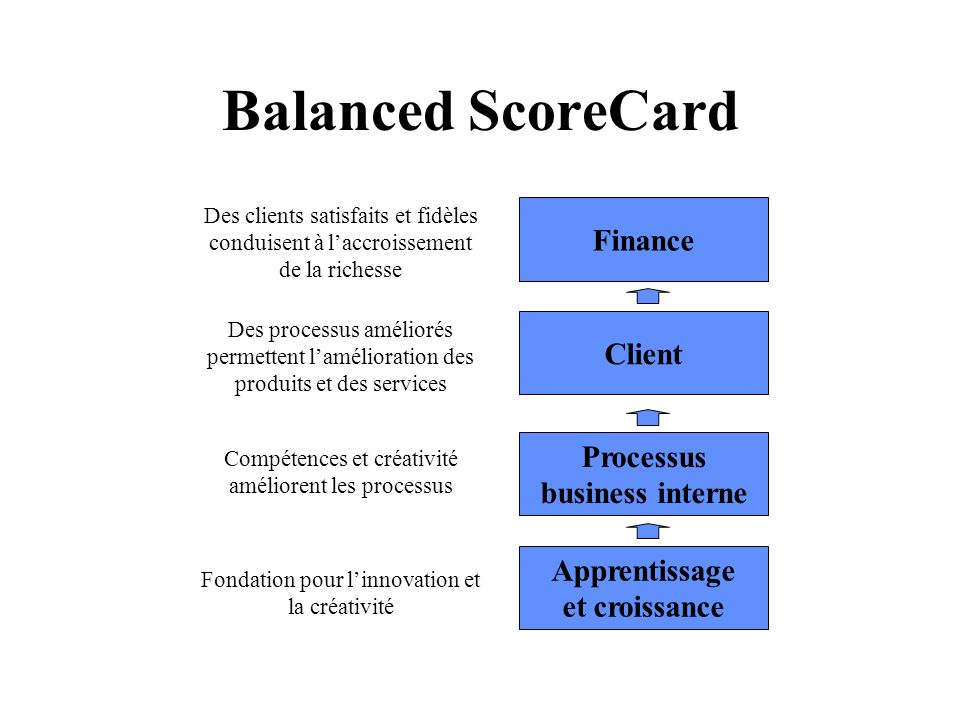 Balanced ScoreCard Finance Client Processus business interne